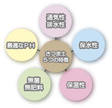 さつま土5つの特徴イメージ